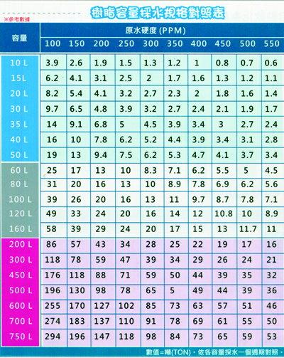 樹脂容量採水規格對照表