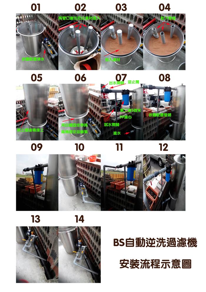 BS1自動逆洗過濾機