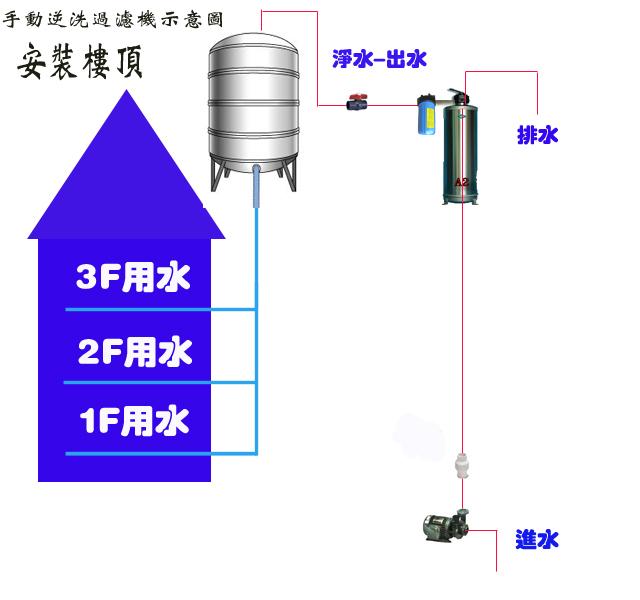 地下水過濾器安裝圖