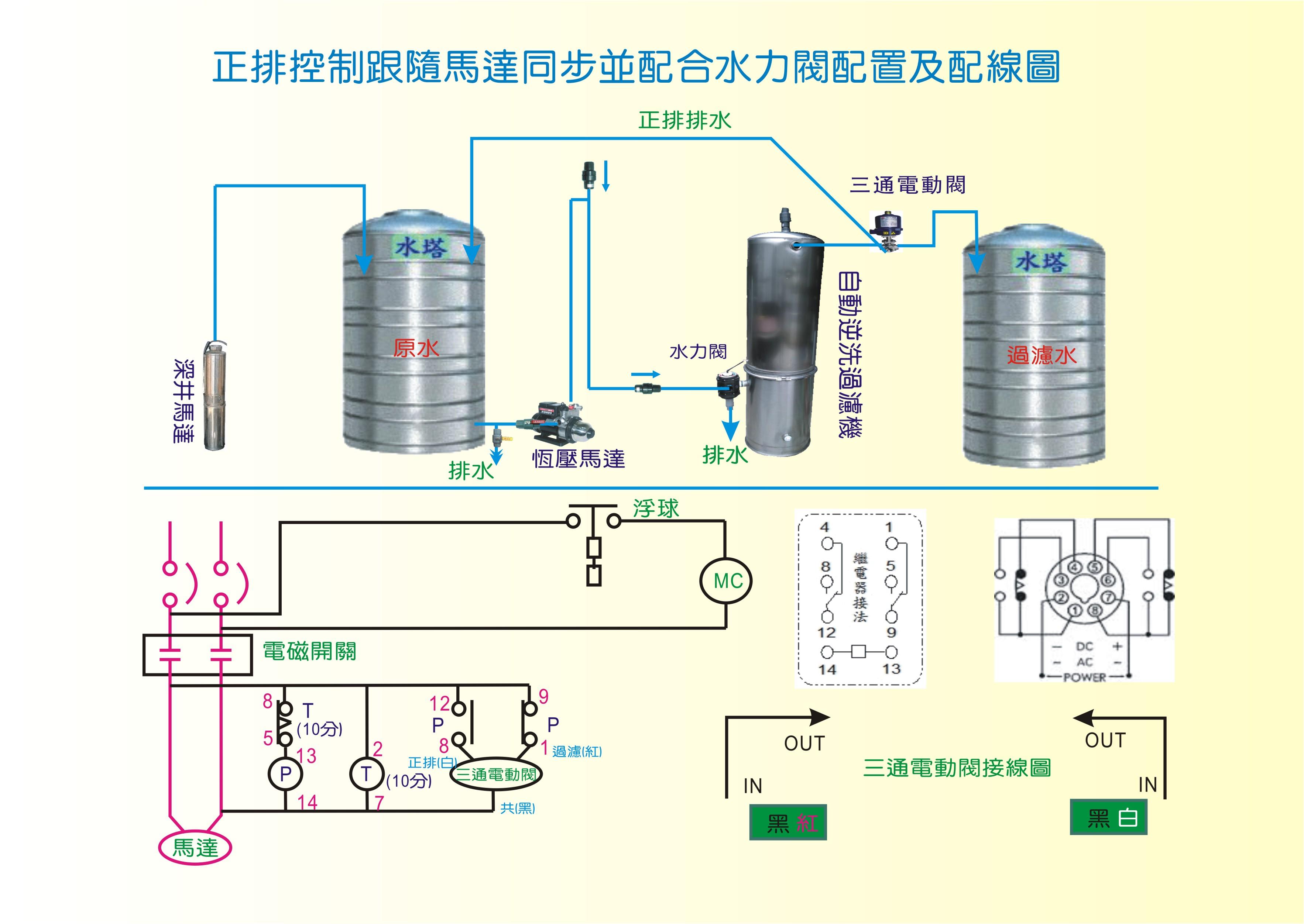 正排控制跟隨馬達同步並配合水力閥配置及配線圖