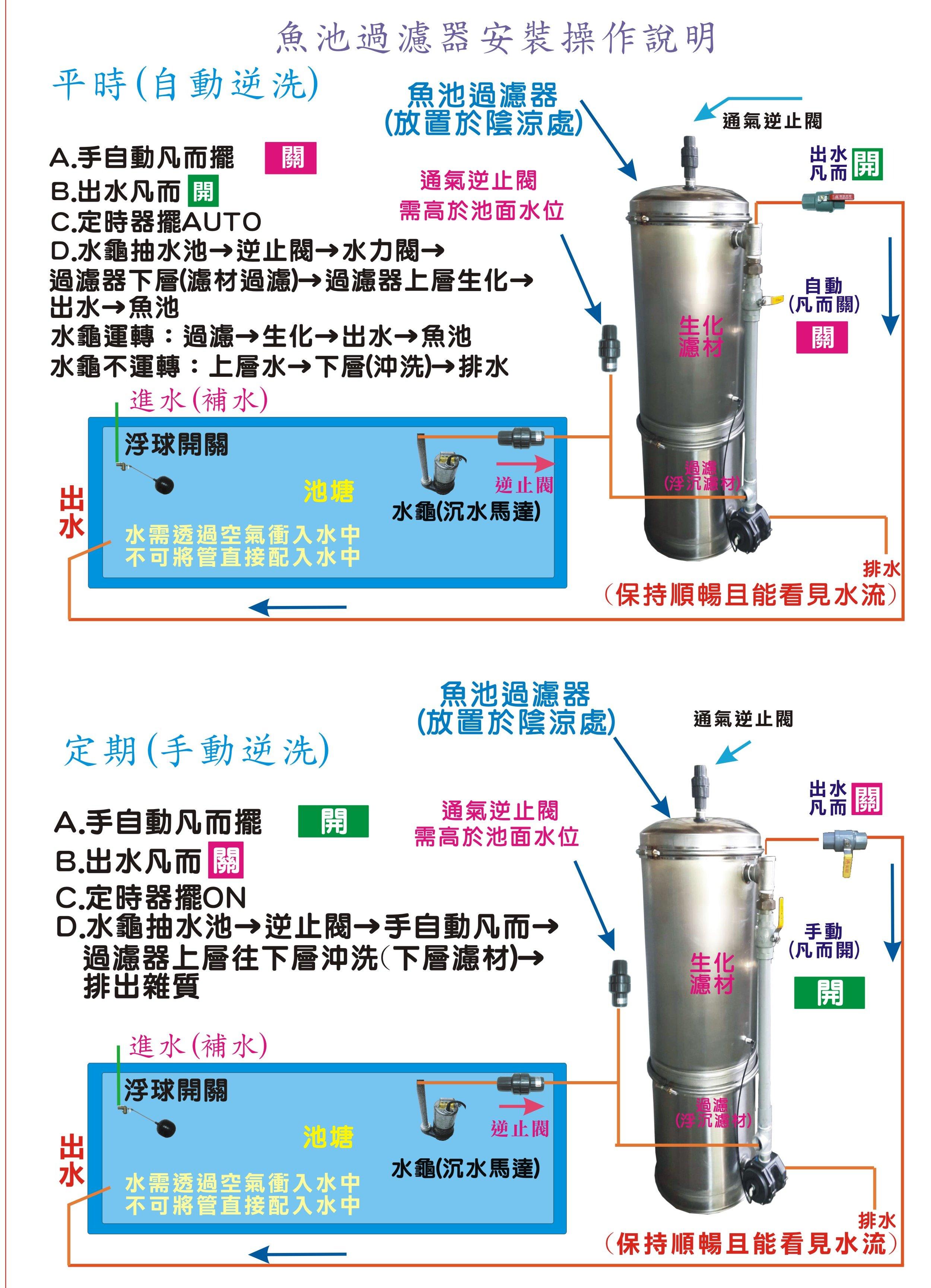 魚池過濾器安裝及操作說明