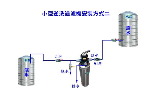 小型手動逆洗過濾機安裝方式二